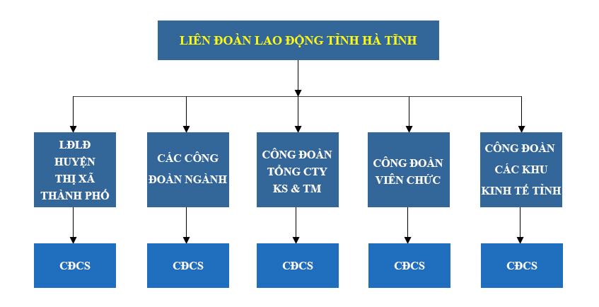 Hệ thống tổ chức Liên đoàn Lao động tỉnh Hà Tĩnh