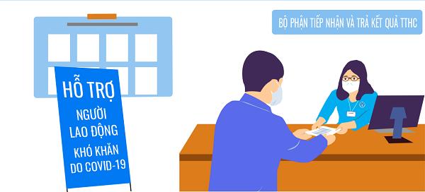Để nhận gói hỗ trợ từ quỹ Bảo hiểm thất nghiệp: Người lao động nên chuẩn bị gì?